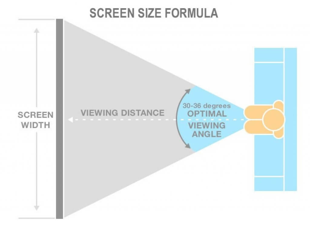 Use viewing size and viewing angle to help determing the perfect HDTV screen size you should get