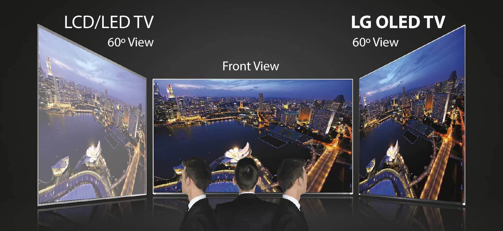 OLED offers the widest viewing angles when compared to LED